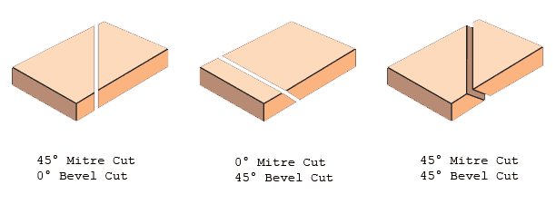 bevel-cut-description